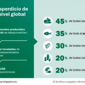 Charla sobre Pérdida y Desperdicio de Alimentos en UST Santiago
